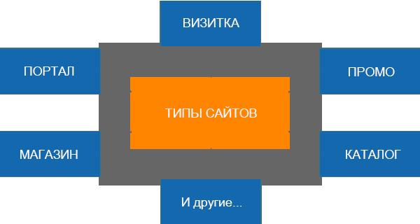 Типы сайтов