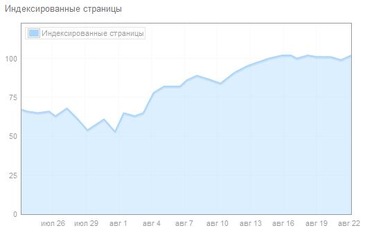 Индексирование сайта в Bing