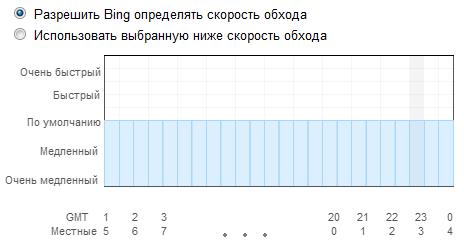 Скорость обхода поискового бота Bing