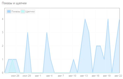 Статистика показов и кликов