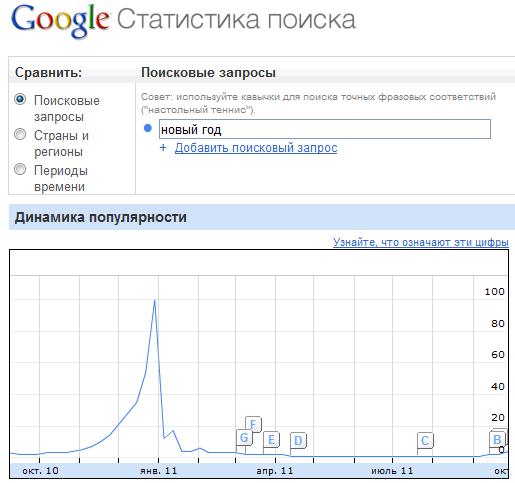 Сезонность поисковых запросов по Google