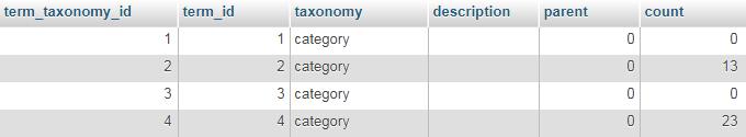Таблица  wp_term_taxonomy