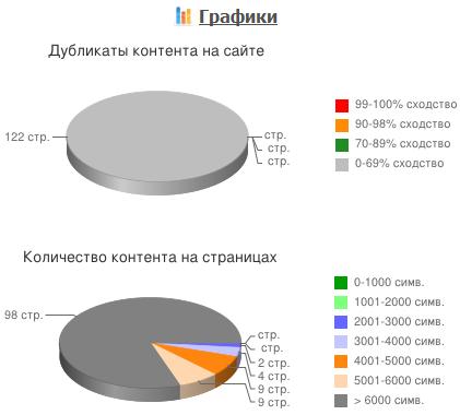 Анализ контента на сайте