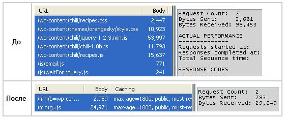 Результаты оптимизации с помощью Minify