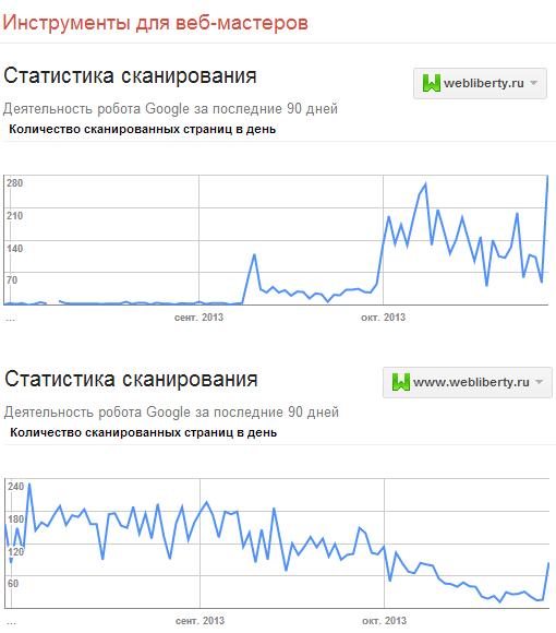 Статистика сканирования сайта