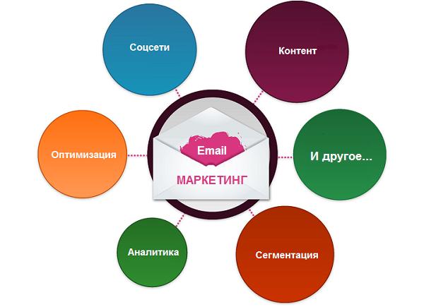 Совместная работа SEO и Email-маркетинга
