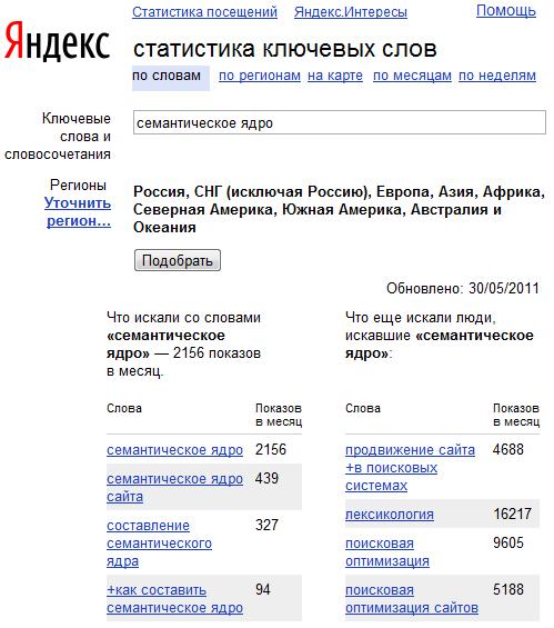 Подбор ключевых слов семантического ядра на Яндексе