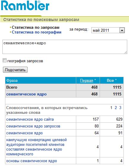 Статистика поисковых запросов Рамблера