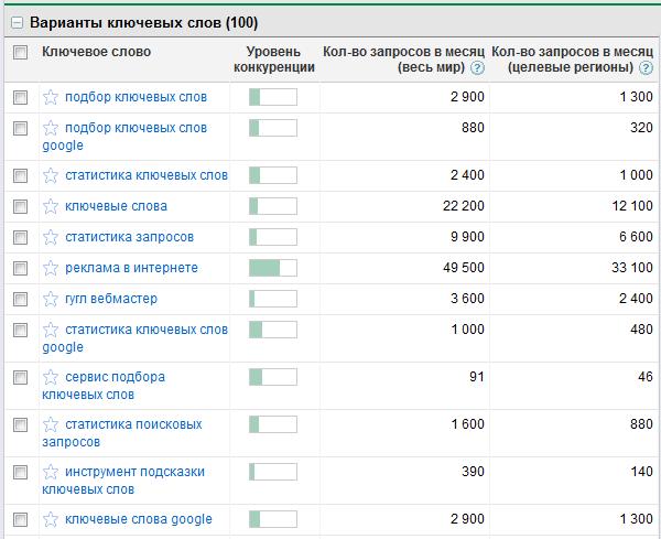Результаты подбора ключевых слов с помощью Google AdWords