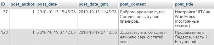 Таблица wp_posts