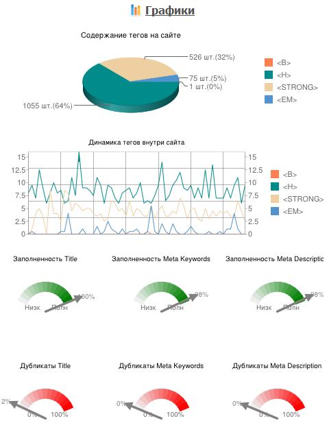 Анализ тегов на сайте (жирный, курсив, тайтлы, ключевые слова, мета-описание)