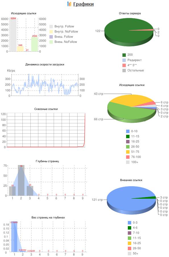 Графики по отчету о загрузке сайта